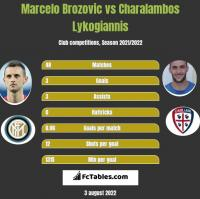 Marcelo Brozovic vs Charalambos Lykogiannis h2h player stats