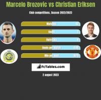 Marcelo Brozovic vs Christian Eriksen h2h player stats