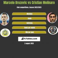 Marcelo Brozovic vs Cristian Molinaro h2h player stats