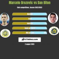 Marcelo Brozovic vs Dan Biton h2h player stats