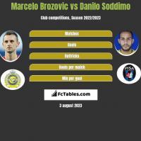 Marcelo Brozovic vs Danilo Soddimo h2h player stats
