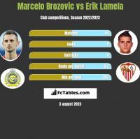 Marcelo Brozovic vs Erik Lamela h2h player stats