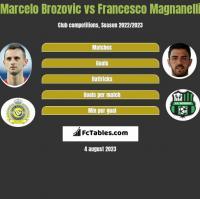 Marcelo Brozovic vs Francesco Magnanelli h2h player stats