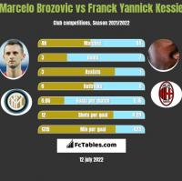 Marcelo Brozovic vs Franck Yannick Kessie h2h player stats