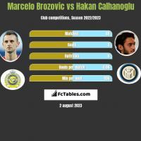 Marcelo Brozovic vs Hakan Calhanoglu h2h player stats