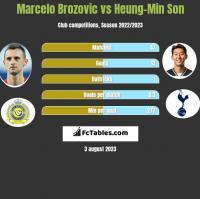 Marcelo Brozovic vs Heung-Min Son h2h player stats