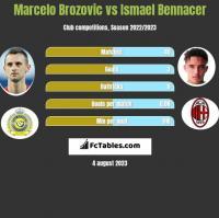 Marcelo Brozovic vs Ismael Bennacer h2h player stats