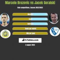 Marcelo Brozovic vs Jacek Goralski h2h player stats