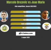Marcelo Brozovic vs Joao Mario h2h player stats