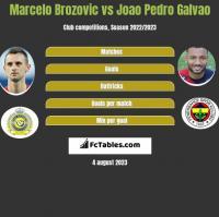 Marcelo Brozovic vs Joao Pedro Galvao h2h player stats