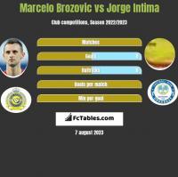 Marcelo Brozović vs Jorge Intima h2h player stats