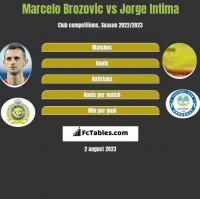 Marcelo Brozovic vs Jorge Intima h2h player stats