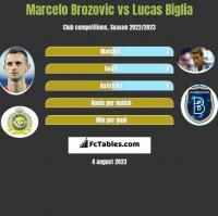 Marcelo Brozovic vs Lucas Biglia h2h player stats