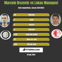 Marcelo Brozovic vs Lukas Masopust h2h player stats