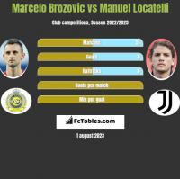 Marcelo Brozovic vs Manuel Locatelli h2h player stats