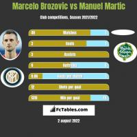 Marcelo Brozovic vs Manuel Martic h2h player stats
