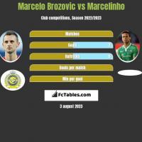 Marcelo Brozović vs Marcelinho h2h player stats