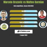 Marcelo Brozovic vs Matteo Darmian h2h player stats