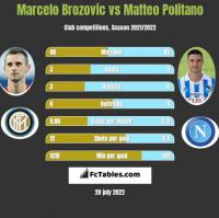 Marcelo Brozovic vs Matteo Politano h2h player stats