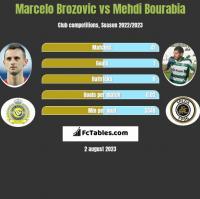 Marcelo Brozovic vs Mehdi Bourabia h2h player stats