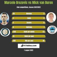 Marcelo Brozovic vs Mick van Buren h2h player stats