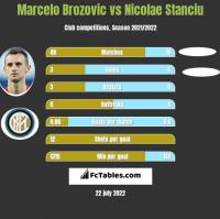 Marcelo Brozovic vs Nicolae Stanciu h2h player stats
