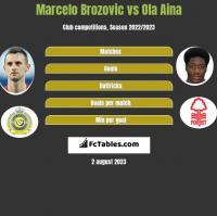 Marcelo Brozovic vs Ola Aina h2h player stats