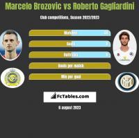 Marcelo Brozovic vs Roberto Gagliardini h2h player stats