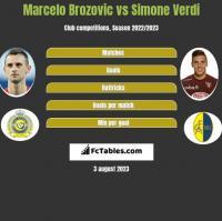 Marcelo Brozovic vs Simone Verdi h2h player stats