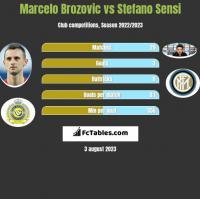 Marcelo Brozovic vs Stefano Sensi h2h player stats