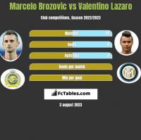 Marcelo Brozovic vs Valentino Lazaro h2h player stats