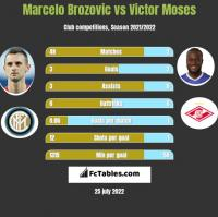 Marcelo Brozovic vs Victor Moses h2h player stats