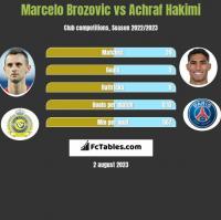 Marcelo Brozovic vs Achraf Hakimi h2h player stats