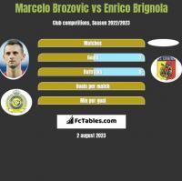 Marcelo Brozovic vs Enrico Brignola h2h player stats