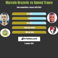Marcelo Brozovic vs Hamed Traore h2h player stats