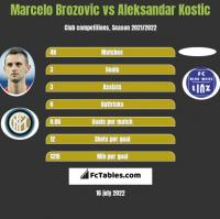 Marcelo Brozovic vs Aleksandar Kostic h2h player stats