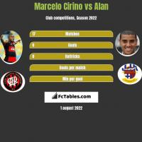 Marcelo Cirino vs Alan h2h player stats