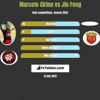 Marcelo Cirino vs Jin Feng h2h player stats
