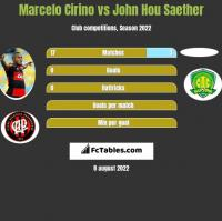 Marcelo Cirino vs John Hou Saether h2h player stats