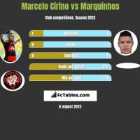 Marcelo Cirino vs Marquinhos h2h player stats