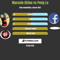 Marcelo Cirino vs Peng Lu h2h player stats