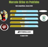 Marcelo Cirino vs Pedrinho h2h player stats