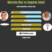 Marcelo Diaz vs Augusto Solari h2h player stats