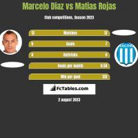 Marcelo Diaz vs Matias Rojas h2h player stats