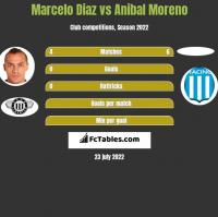 Marcelo Diaz vs Anibal Moreno h2h player stats