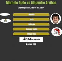Marcelo Djalo vs Alejandro Arribas h2h player stats
