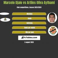 Marcelo Djalo vs Artiles Oliva Aythami h2h player stats