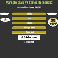 Marcelo Djalo vs Carlos Hernandez h2h player stats