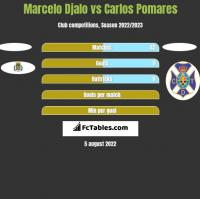 Marcelo Djalo vs Carlos Pomares h2h player stats