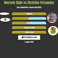 Marcelo Djalo vs Christian Fernandez h2h player stats